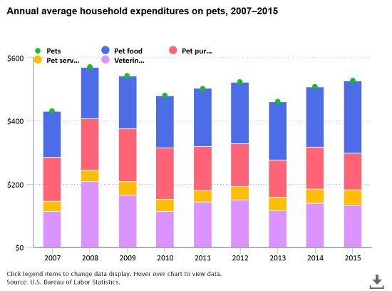 household pet expenditures