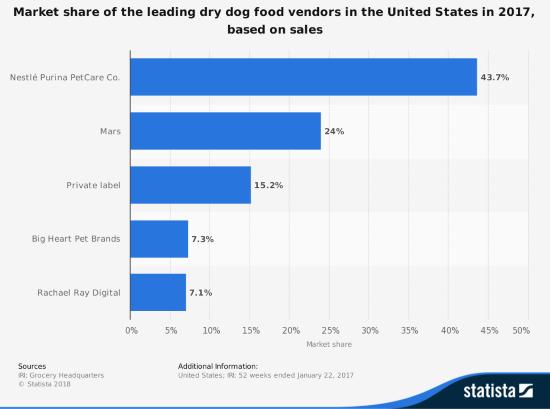 dog food companies